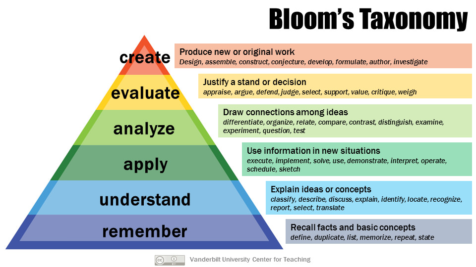 Blooms-Taxonomy